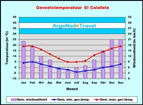 Gevoelstemperatuur El Calafate