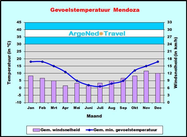 Gevoelstemperatuur Mendoza
