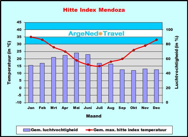 Hitte Index Mendoza